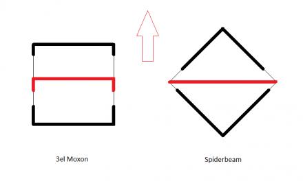 Lightweight beam antennas: Moxon vs Spiderbeam